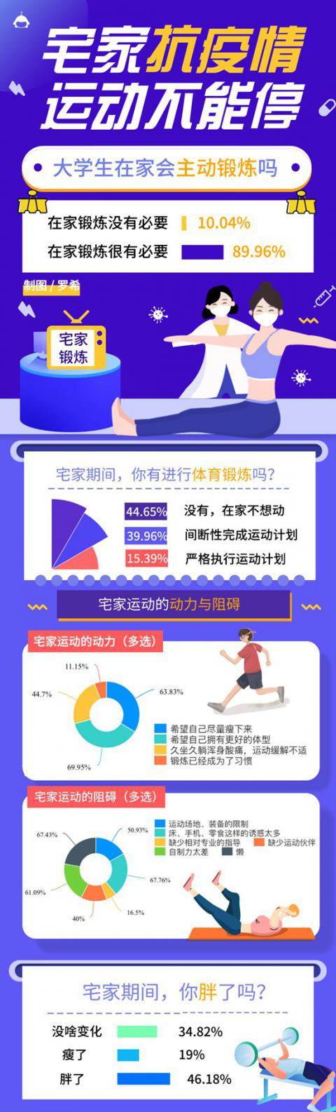 『中国青年网』近五成大学生宅家期间变胖 九成运动量低于往常