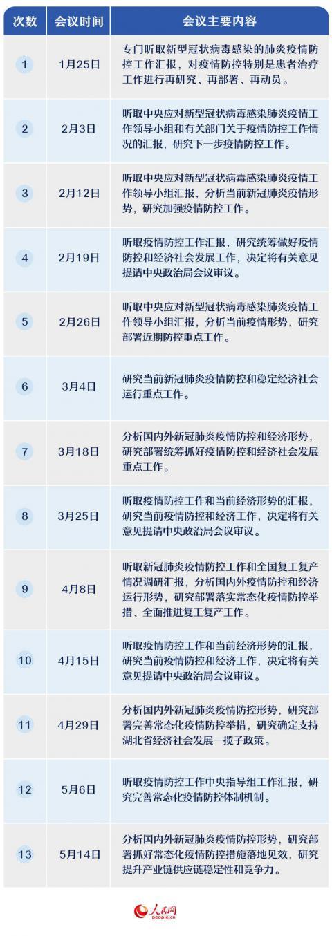 【中国青年报社】_110天13次中央政治局常委会会议 聚焦这三大议题