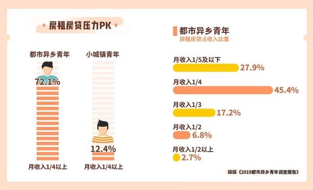 63.2%受访都市异乡青年经历过一年内多次搬家