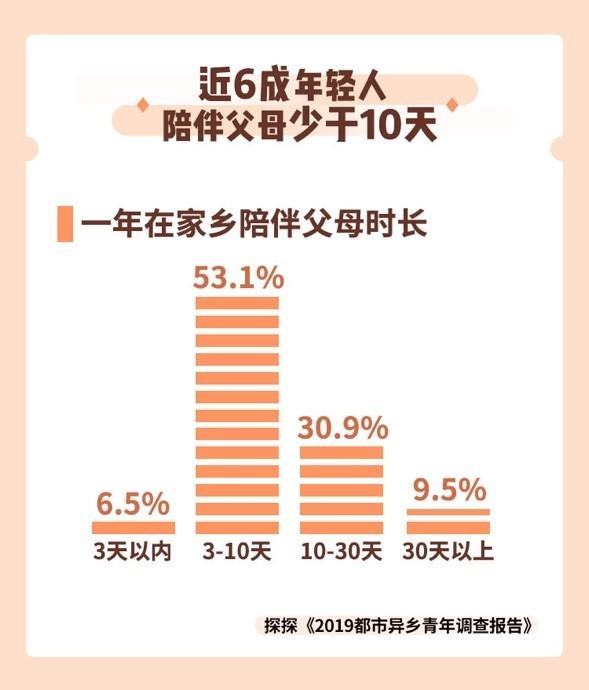 6成受访都市异乡青年一年中陪伴父母少于10天