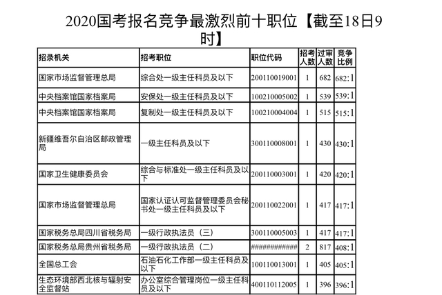 中國青年報:國考報名人數已超30萬 992個職位被冷落