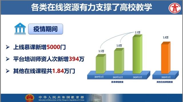 教育部推出中国高校在线教学国际平台