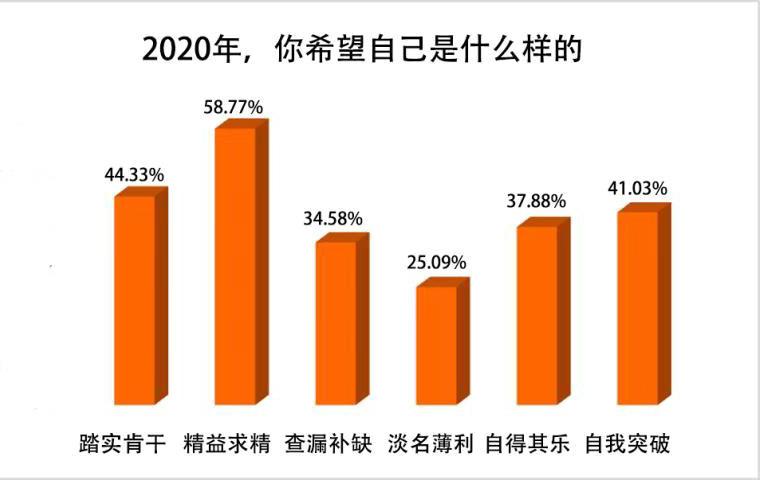 """近六成受訪者立志2020年要追求""""精益求精"""""""